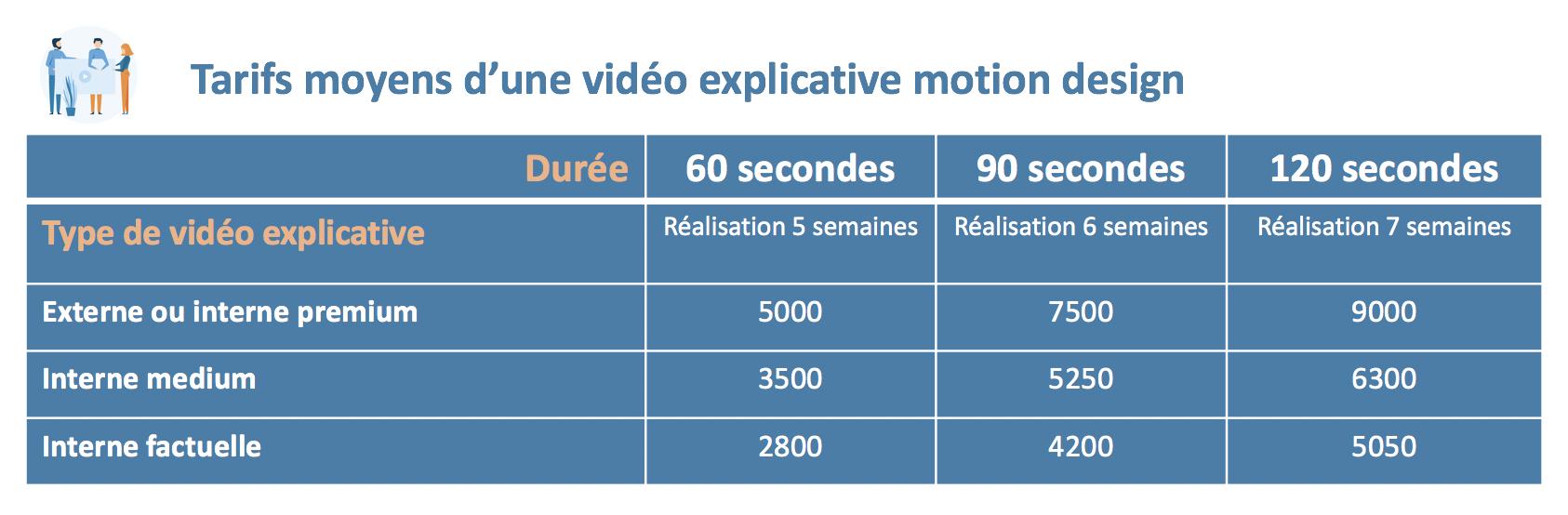 tarifs moyens videos explicatives 2019