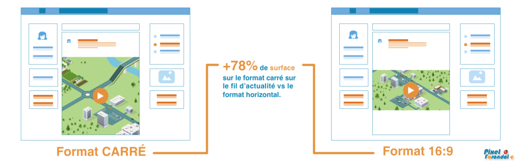Format video horizontal ou carré sur les fils d'actualité des réseaux sociaux